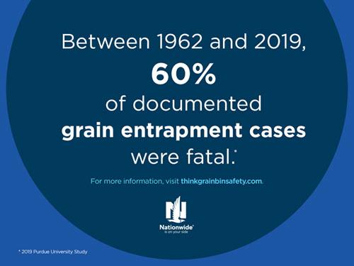 Between 1962 and 2019, 60 percent of grain entrapment cases were fatal